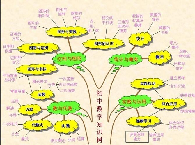 初中数学学科教学知识结构图
