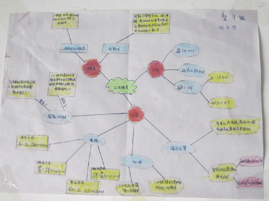 知识结构图 八年级数学